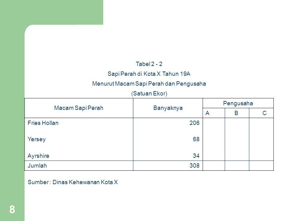 8 Tabel 2 - 2 Sapi Perah di Kota X Tahun 19A Menurut Macam Sapi Perah dan Pengusaha (Satuan Ekor) Macam Sapi PerahBanyaknya Pengusaha ABC Fries Hollan