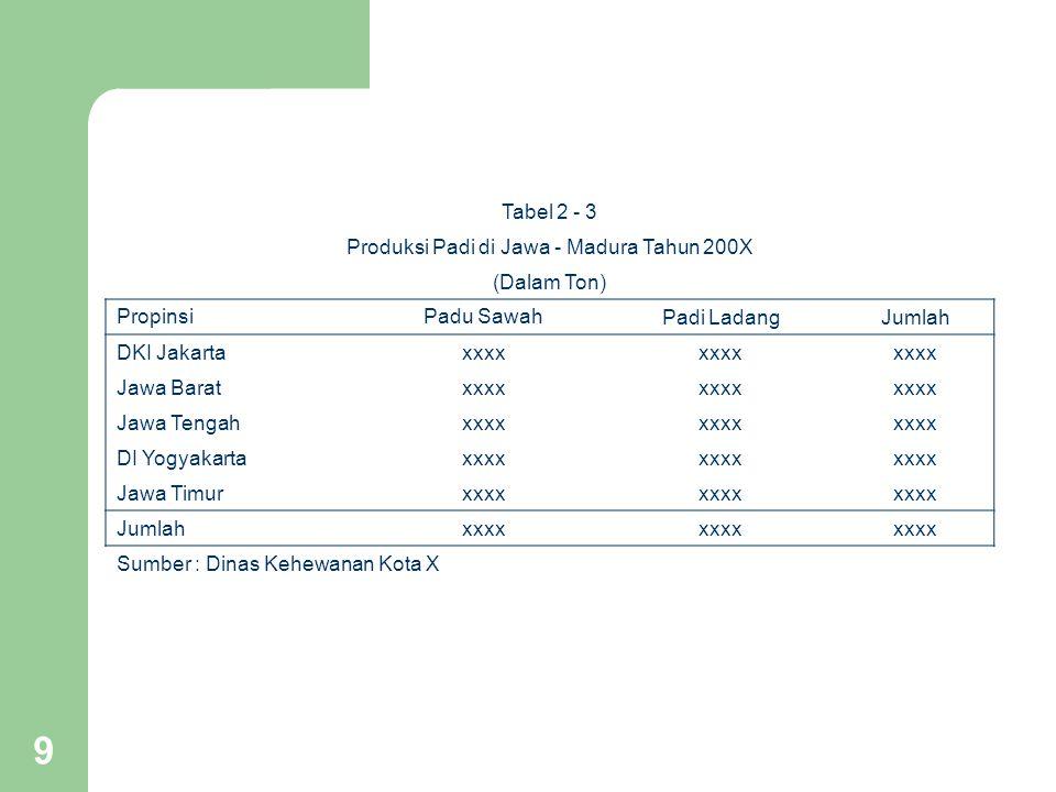 9 Tabel 2 - 3 Produksi Padi di Jawa - Madura Tahun 200X (Dalam Ton) Propinsi Padu Sawah Padi LadangJumlah DKI Jakartaxxxx Jawa Baratxxxx Jawa Tengahxx