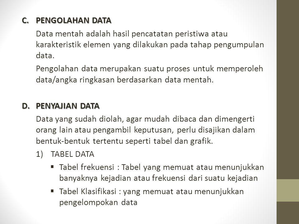 C.PENGOLAHAN DATA Data mentah adalah hasil pencatatan peristiwa atau karakteristik elemen yang dilakukan pada tahap pengumpulan data. Pengolahan data