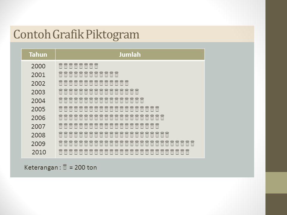  Contoh Grafik Piktogram TahunJumlah 2000 2001 2002 2003 2004 2005 2006 2007 2008 2009 2010            Keterangan :  = 200 ton