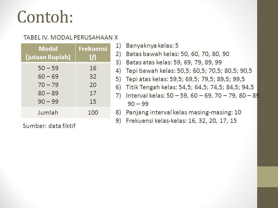 Contoh: Modal (jutaan Rupiah) Frekuensi (f) 50 – 59 60 – 69 70 – 79 80 – 89 90 – 99 16 32 20 17 15 Jumlah100 TABEL IV.