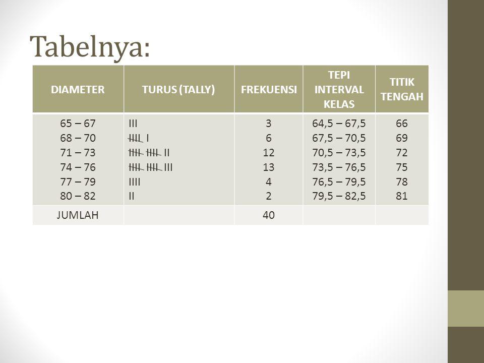 Tabelnya: DIAMETERTURUS (TALLY)FREKUENSI TEPI INTERVAL KELAS TITIK TENGAH 65 – 67 68 – 70 71 – 73 74 – 76 77 – 79 80 – 82 III IIII I IIII IIII II IIII IIII III IIII II 3 6 12 13 4 2 64,5 – 67,5 67,5 – 70,5 70,5 – 73,5 73,5 – 76,5 76,5 – 79,5 79,5 – 82,5 66 69 72 75 78 81 JUMLAH40