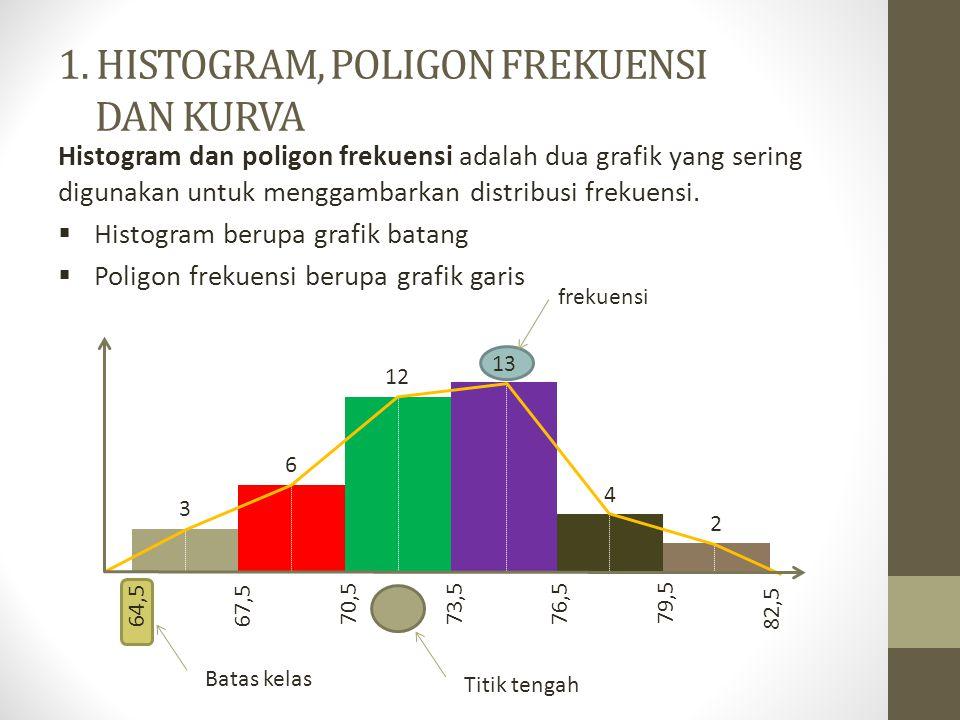 1. HISTOGRAM, POLIGON FREKUENSI DAN KURVA Histogram dan poligon frekuensi adalah dua grafik yang sering digunakan untuk menggambarkan distribusi freku