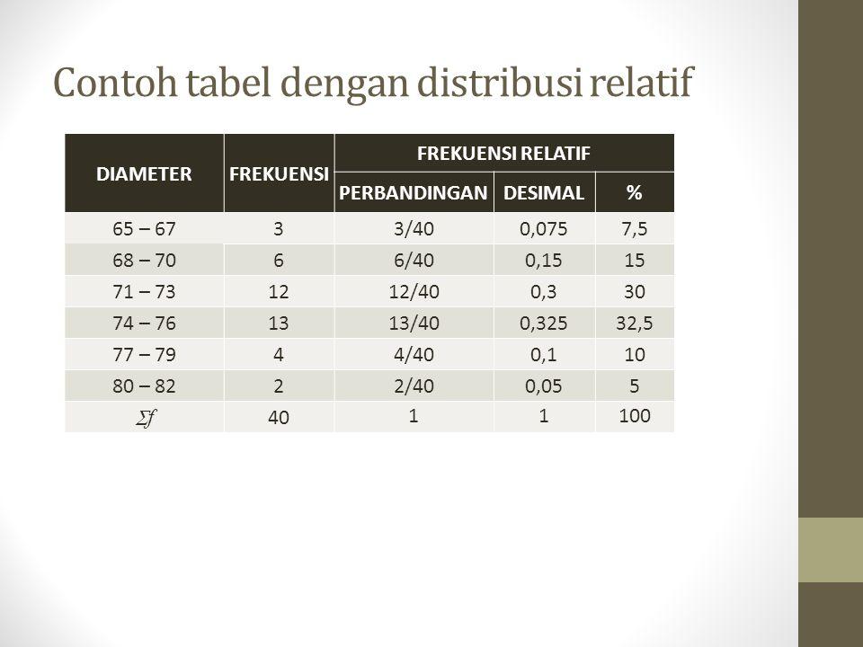 Contoh tabel dengan distribusi relatif DIAMETERFREKUENSI FREKUENSI RELATIF PERBANDINGANDESIMAL% 65 – 6733/400,0757,5 68 – 7066/400,1515 71 – 731212/400,330 74 – 761313/400,32532,5 77 – 7944/400,110 80 – 8222/400,055 ff 40 11100