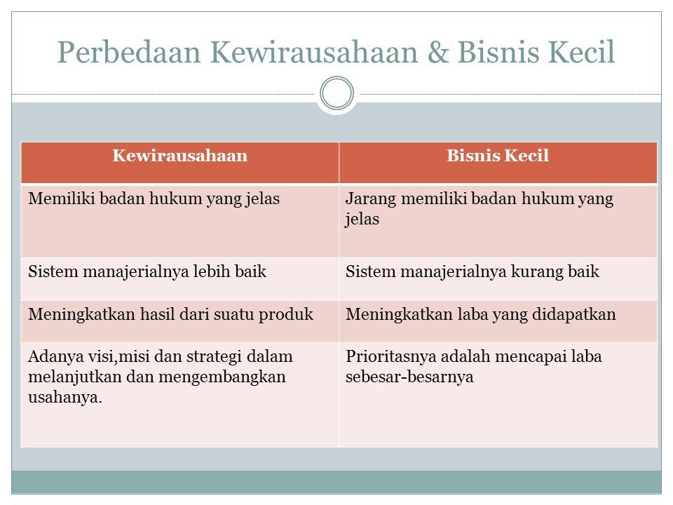Perbedaan Kewirausahaan & Bisnis Kecil KewirausahaanBisnis Kecil Memiliki badan hukum yang jelasJarang memiliki badan hukum yang jelas Sistem manajeri