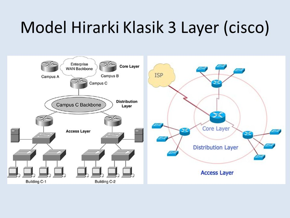 Model Hirarki Klasik 3 Layer (cisco)