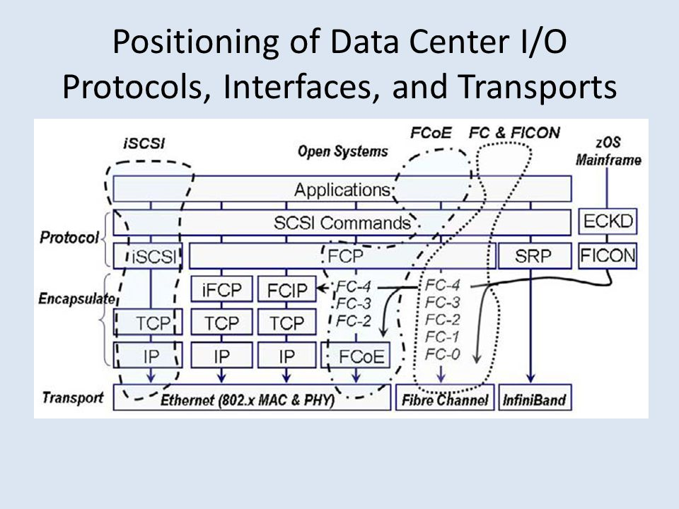 Positioning of Data Center I/O Protocols, Interfaces, and Transports