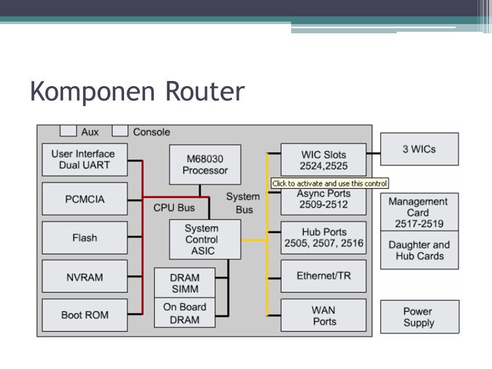 Kategori Router 1.Fixed Access Router Router yang memiliki interface tapi tidak bisa di ganti- ganti, digunakan untuk membangun WAN sederhana.