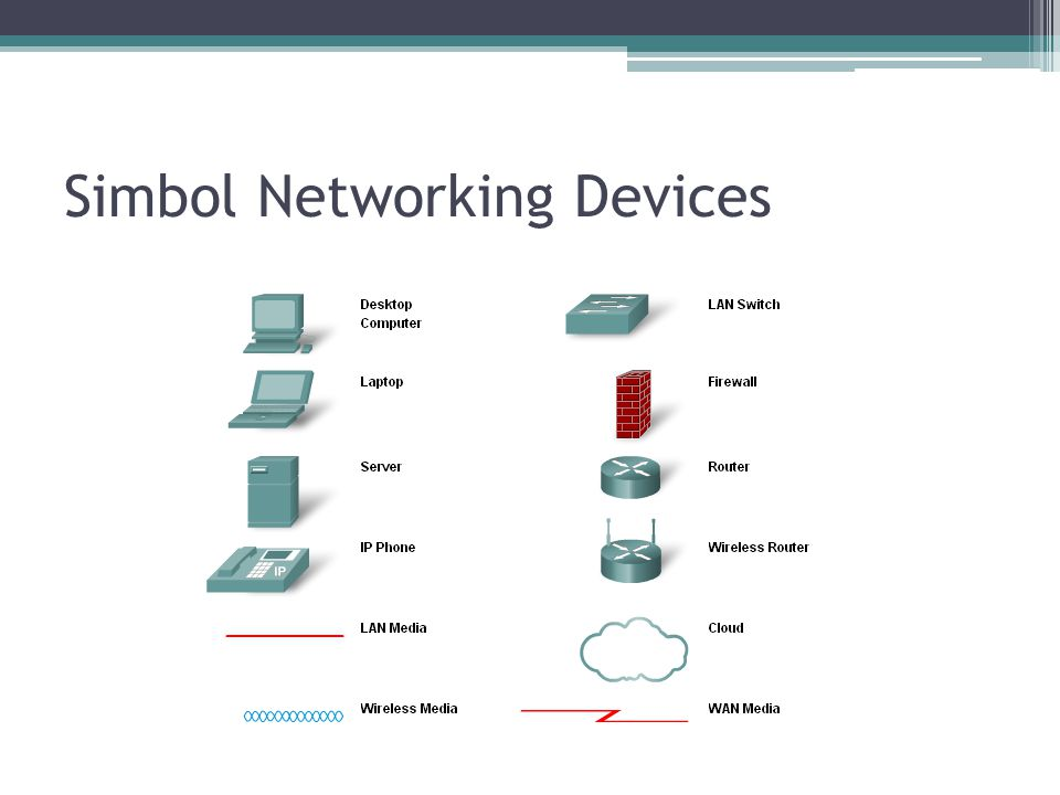 Simbol Networking Devices