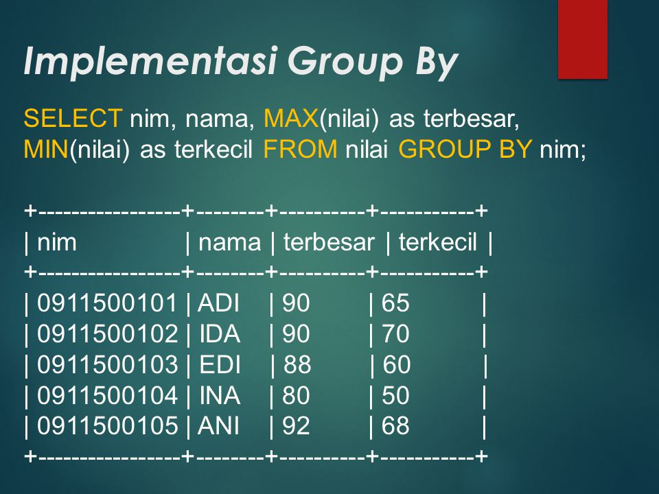 Implementasi Group By SELECT nim, nama, MAX(nilai) as terbesar, MIN(nilai) as terkecil FROM nilai GROUP BY nim; +-----------------+--------+----------