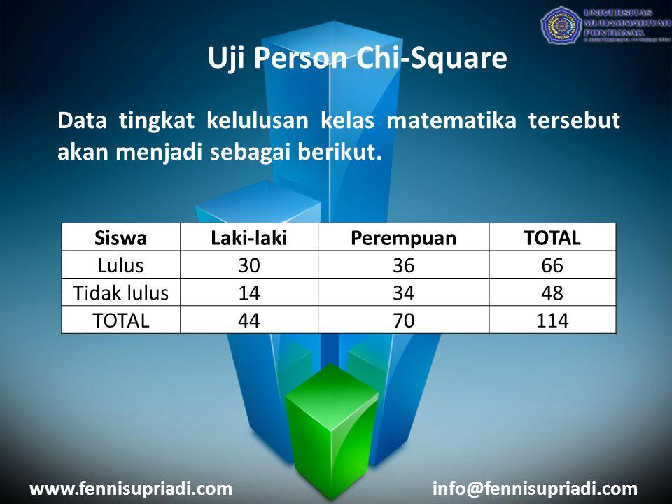 www.fennisupriadi.cominfo@fennisupriadi.com Uji Person Chi-Square Data tingkat kelulusan kelas matematika tersebut akan menjadi sebagai berikut. Siswa