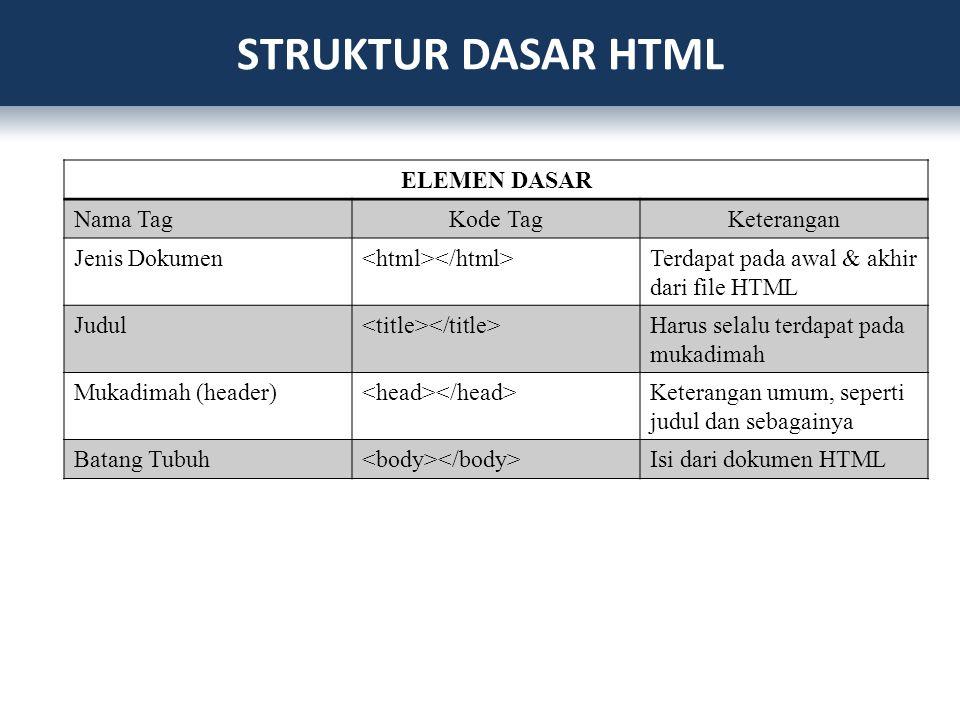 ELEMEN DASAR Nama TagKode TagKeterangan Jenis Dokumen Terdapat pada awal & akhir dari file HTML Judul Harus selalu terdapat pada mukadimah Mukadimah (