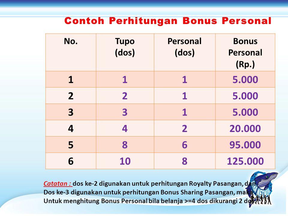 No.Tupo (dos) Personal (dos) Bonus Personal (Rp.) 1115.000 221 331 44220.000 58695.000 6108125.000 Contoh Perhitungan Bonus PersonalContoh Perhitungan