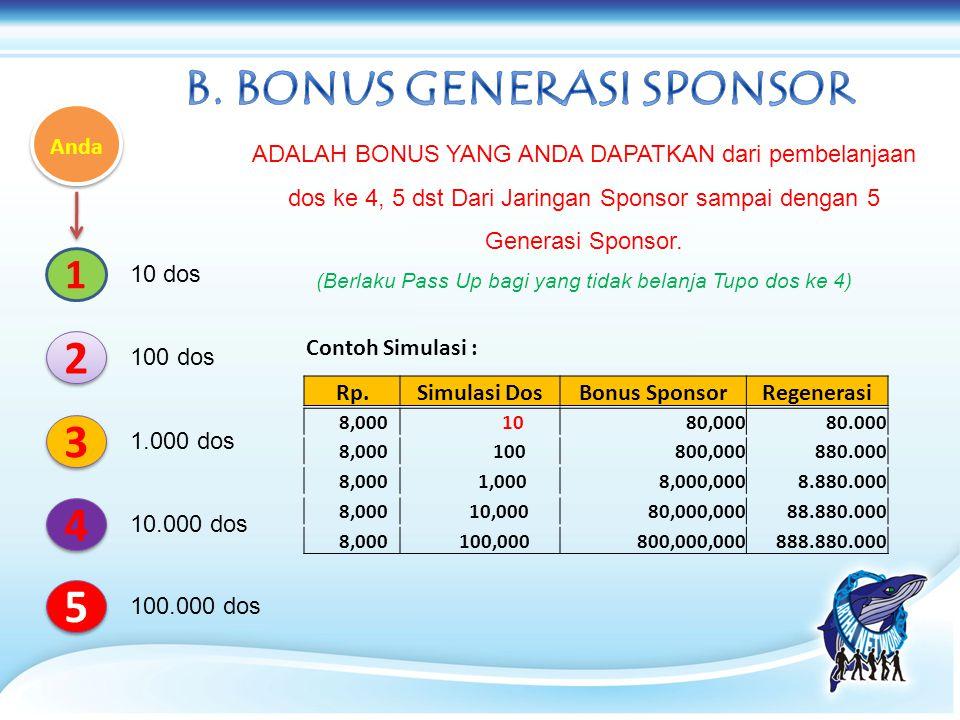 ADALAH BONUS YANG ANDA DAPATKAN dari pembelanjaan dos ke 4, 5 dst Dari Jaringan Sponsor sampai dengan 5 Generasi Sponsor. (Berlaku Pass Up bagi yang t