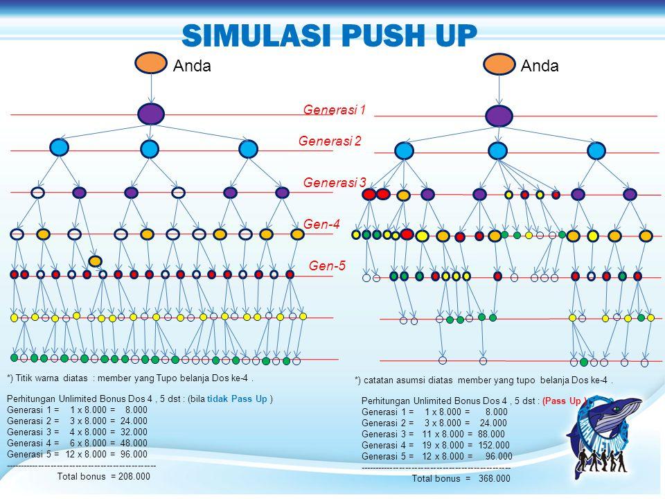 SIMULASI PUSH UP Generasi 1 Generasi 2 Generasi 3 Gen-4 Gen-5 Perhitungan Unlimited Bonus Dos 4, 5 dst : (bila tidak Pass Up ) Generasi 1 = 1 x 8.000