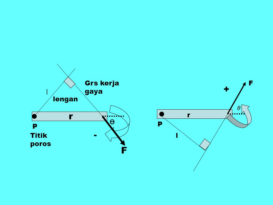 2.Sebuah bola pejal dengan massa M dan jari-jari R diletakkan pada lantai licin (gesekan diabaikan), seperti ditunjukan pada gambar.
