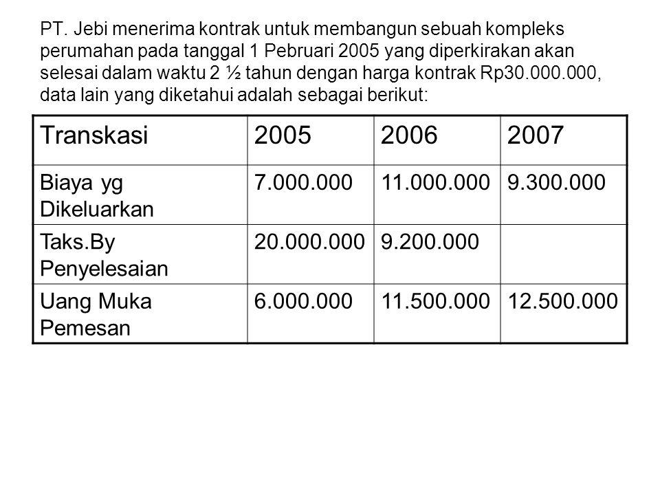 Perhitungan 2005 Harga KontrakRp30.000.000 Taksiran Biaya: Dikeluarkan tahun 2005 Rp 7.000.000 Taksiran Biaya Penyelesaian Rp20.000.000 Rp27.000.000 Rp 3.000.000 Taksiran Laba untuk Th 2005: = 777.780