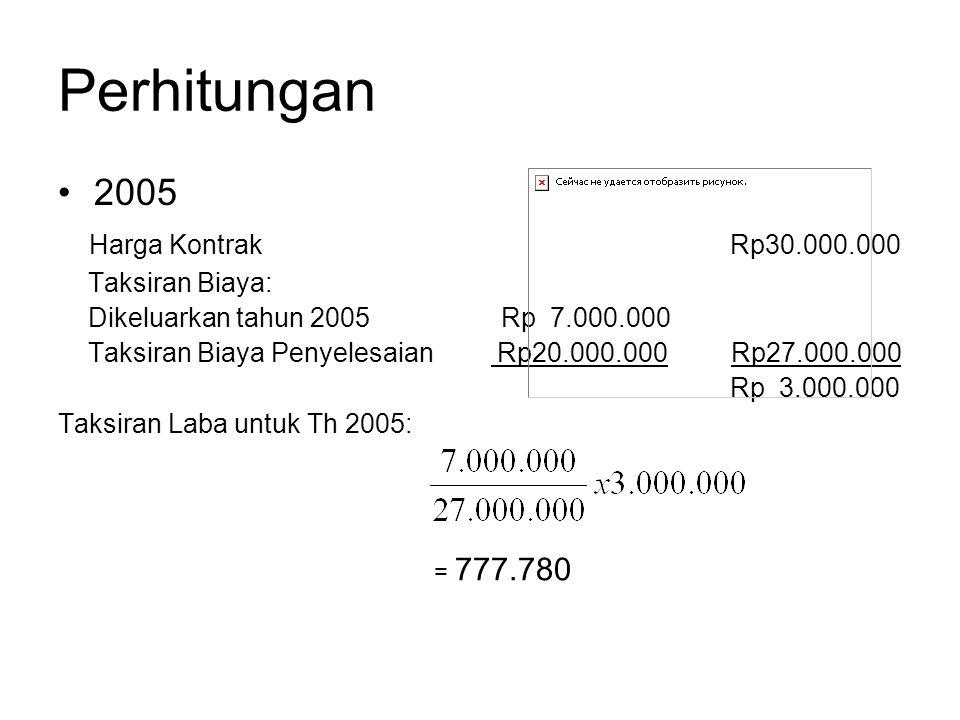 Perhitungan 2005 Harga KontrakRp30.000.000 Taksiran Biaya: Dikeluarkan tahun 2005 Rp 7.000.000 Taksiran Biaya Penyelesaian Rp20.000.000 Rp27.000.000 R