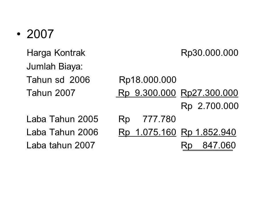 2007 Harga KontrakRp30.000.000 Jumlah Biaya: Tahun sd 2006 Rp18.000.000 Tahun 2007 Rp 9.300.000 Rp27.300.000 Rp 2.700.000 Laba Tahun 2005 Rp 777.780 Laba Tahun 2006 Rp 1.075.160 Rp 1.852.940 Laba tahun 2007Rp 847.060