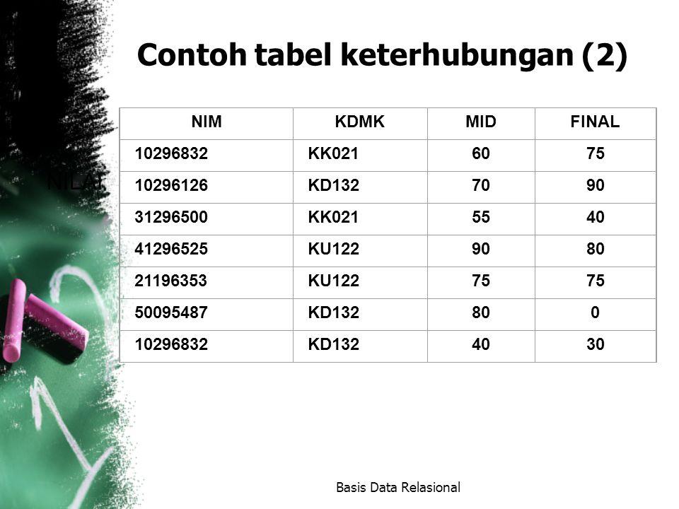 Contoh tabel keterhubungan (2) Basis Data Relasional NILAI NIMNIMKDMKMIDFINAL 10296832KK0216075 10296126KD1327090 31296500KK0215540 41296525KU1229080 21196353KU12275 50095487KD132800 10296832KD1324030