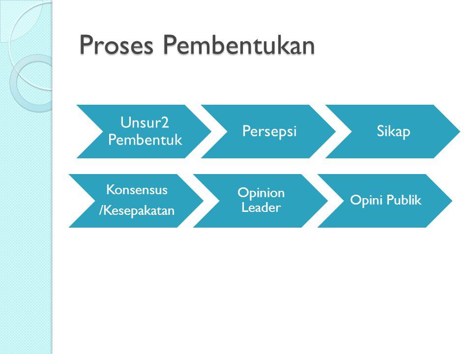 Proses Pembentukan Unsur2 Pembentuk PersepsiSikap Konsensus /Kesepakatan Opinion Leader Opini Publik