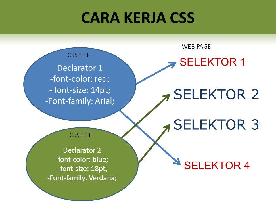 Declarator 1 -font-color: red; - font-size: 14pt; -Font-family: Arial; Declarator 2 -font-color: blue; - font-size: 18pt; -Font-family: Verdana; SELEKTOR 1 SELEKTOR 4 SELEKTOR 2 SELEKTOR 3 CSS FILE WEB PAGE