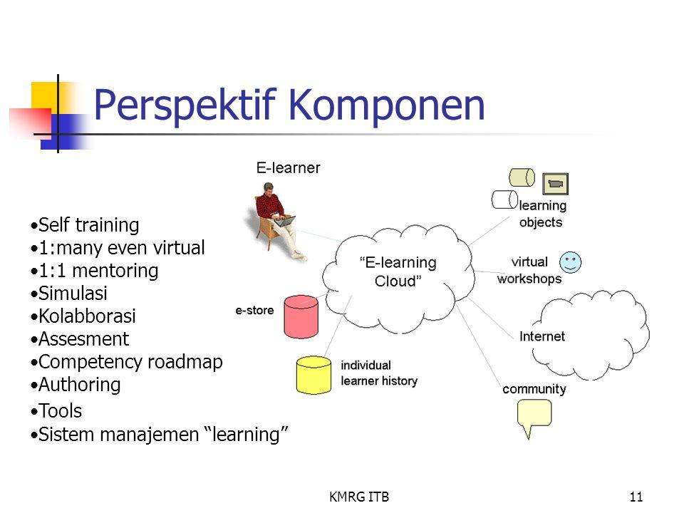 KMRG ITB11 Perspektif Komponen Self training 1:many even virtual 1:1 mentoring Simulasi Kolabborasi Assesment Competency roadmap Authoring Tools Siste