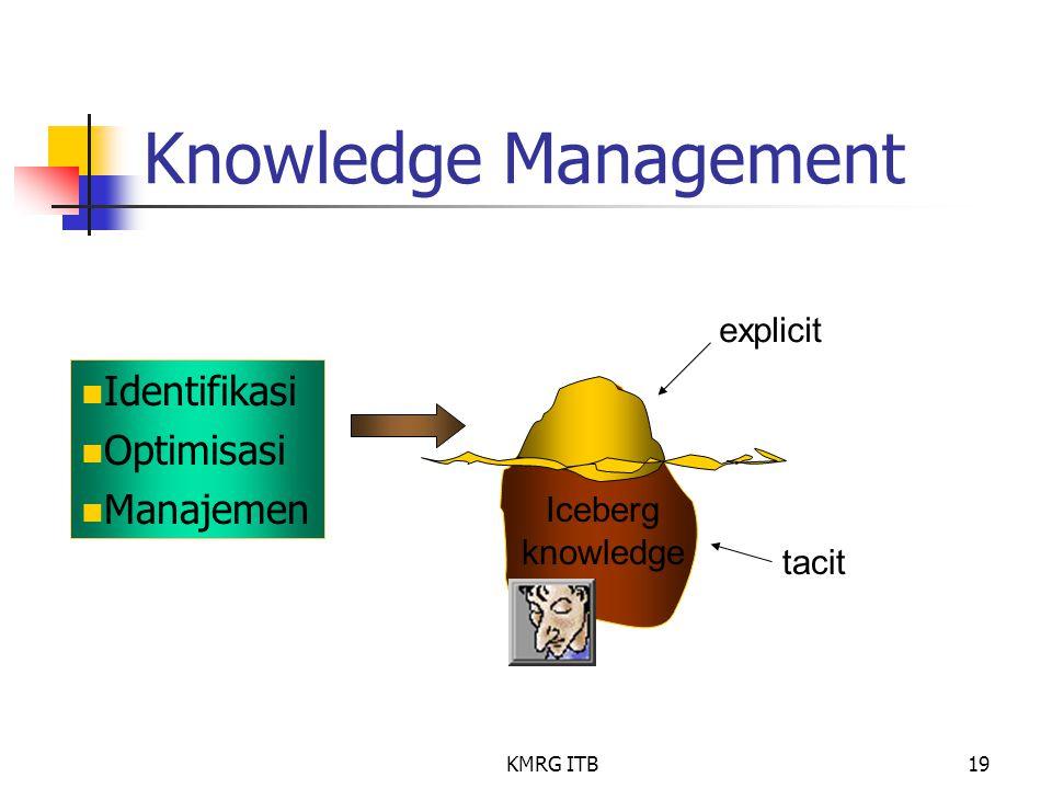 KMRG ITB19 Knowledge Management Identifikasi Optimisasi Manajemen explicit tacit Iceberg knowledge