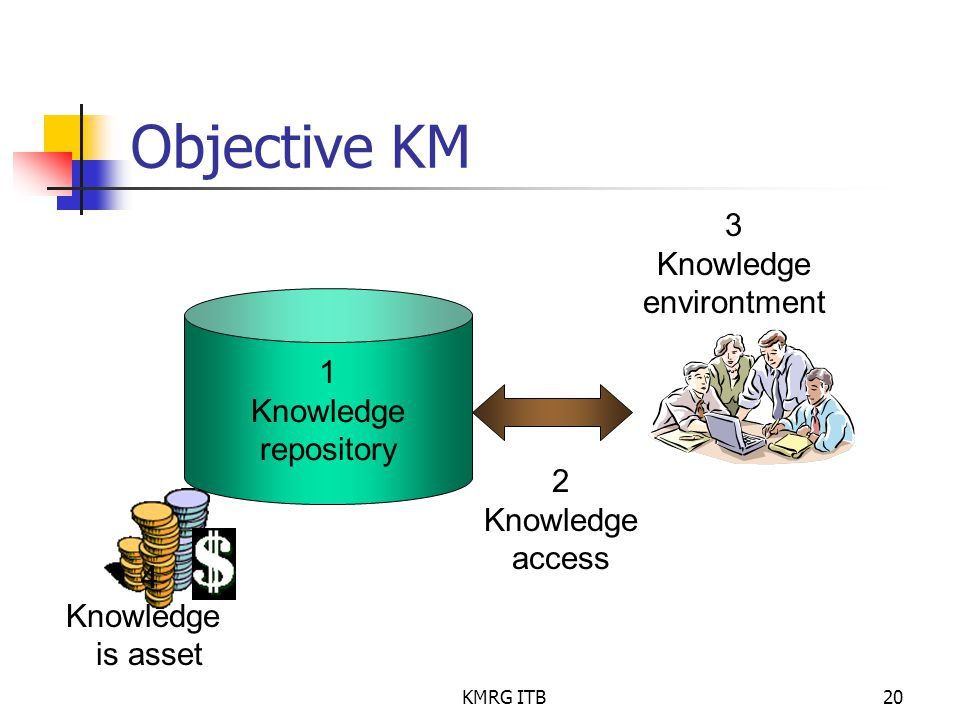 KMRG ITB20 Objective KM 1 Knowledge repository 2 Knowledge access 3 Knowledge environtment 4 Knowledge is asset