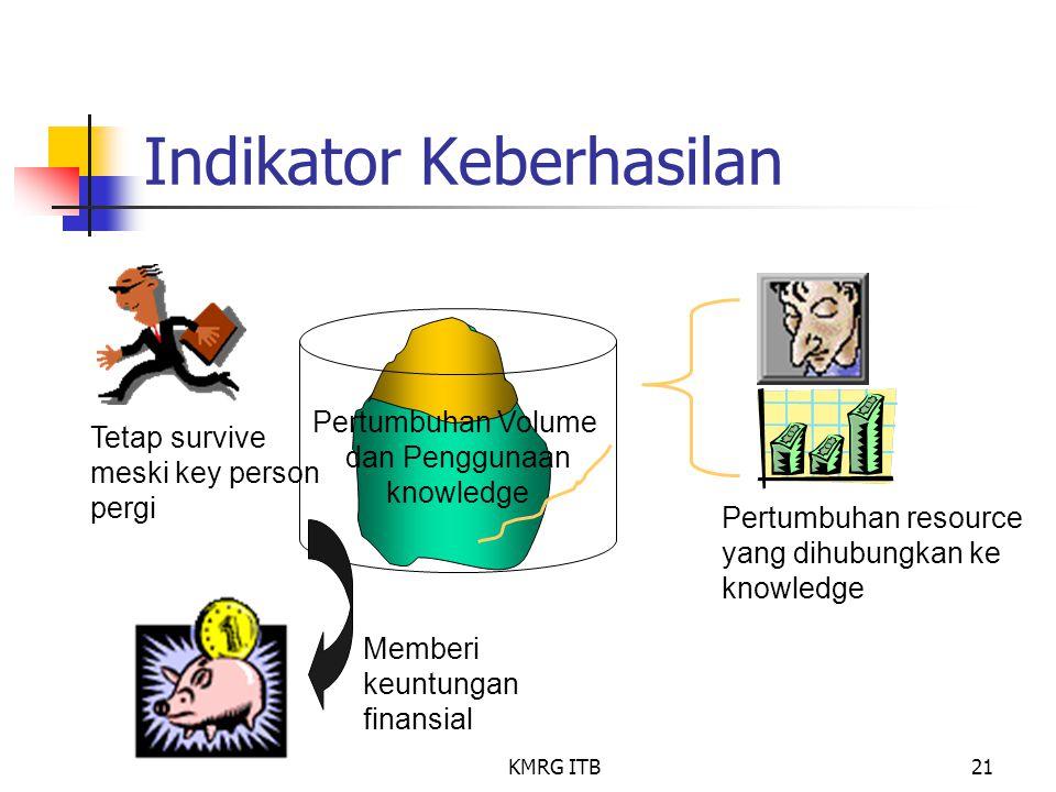 KMRG ITB21 Pertumbuhan Volume dan Penggunaan knowledge Indikator Keberhasilan Pertumbuhan resource yang dihubungkan ke knowledge Memberi keuntungan fi