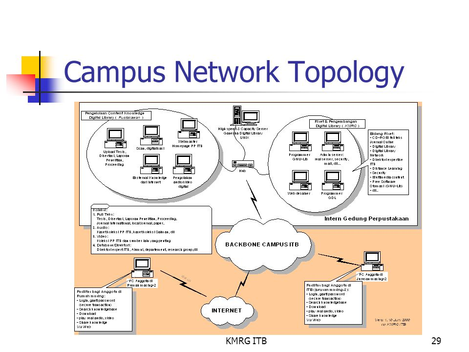KMRG ITB29 Campus Network Topology