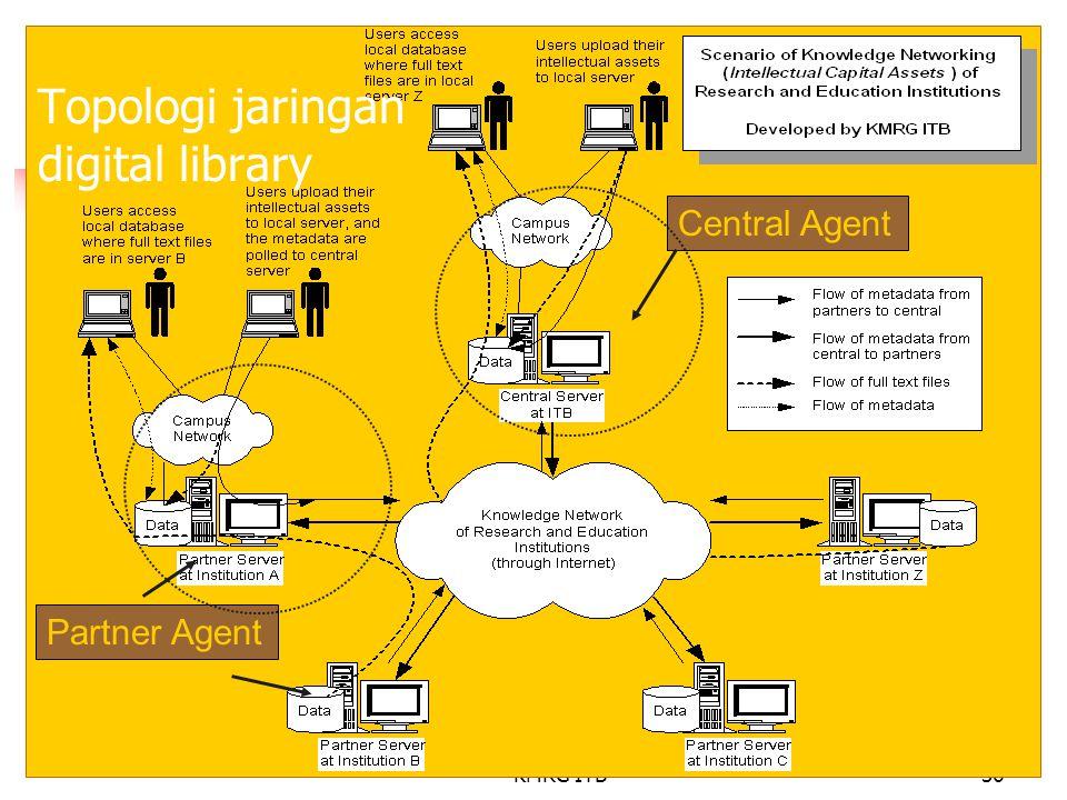 KMRG ITB36 Topologi jaringan digital library Partner Agent Central Agent