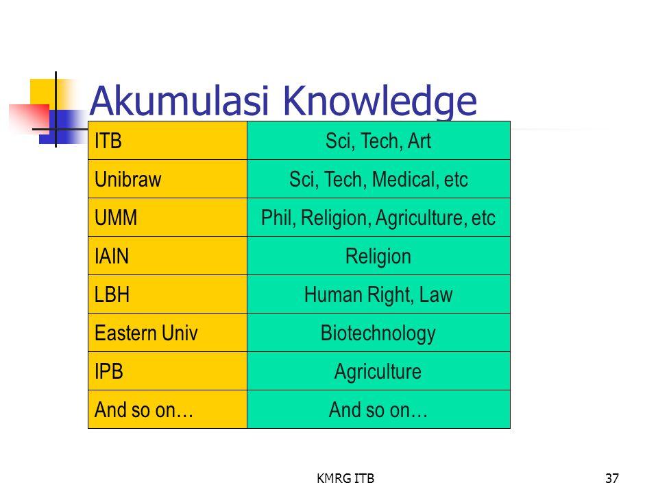 KMRG ITB37 Akumulasi Knowledge ITBSci, Tech, Art Unibraw UMM IAIN Sci, Tech, Medical, etc Phil, Religion, Agriculture, etc Religion LBHHuman Right, La