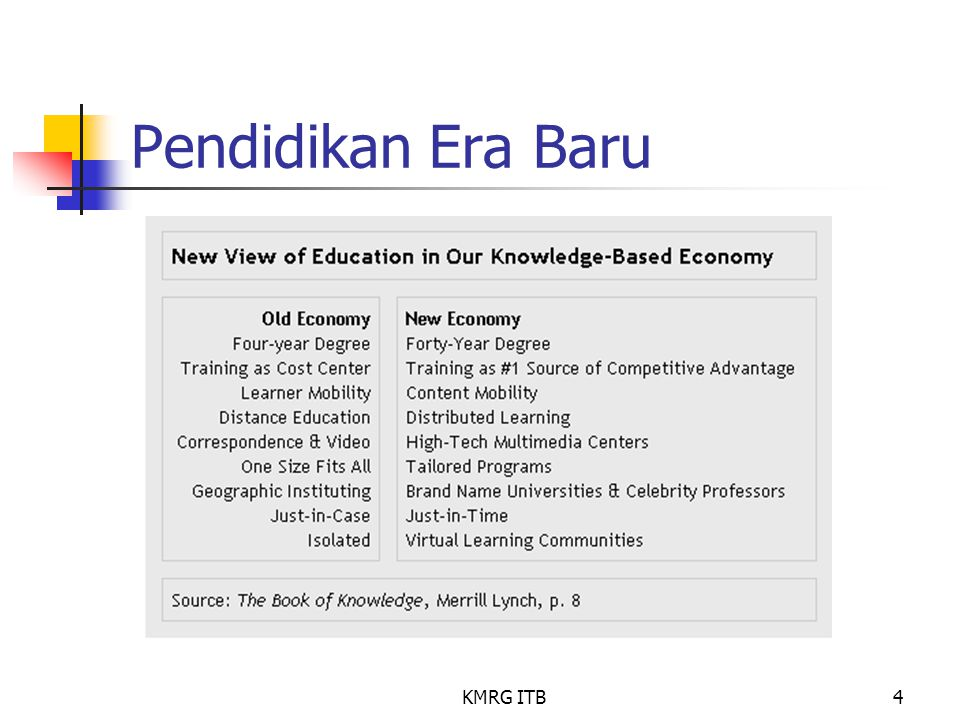 KMRG ITB4 Pendidikan Era Baru