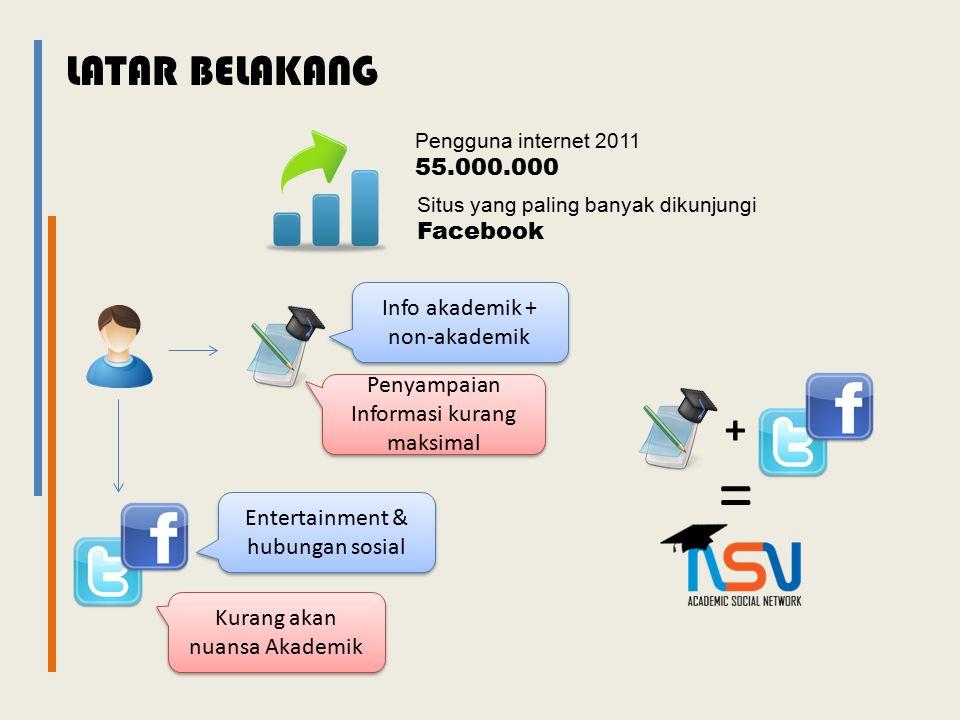 Perumusan masalah  Bagaimana merancang dan membangun aplikasi academic social network berbasis web di STIKOM Surabaya.