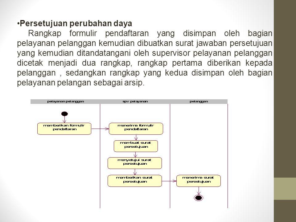 Persetujuan perubahan daya Rangkap formulir pendaftaran yang disimpan oleh bagian pelayanan pelanggan kemudian dibuatkan surat jawaban persetujuan yan