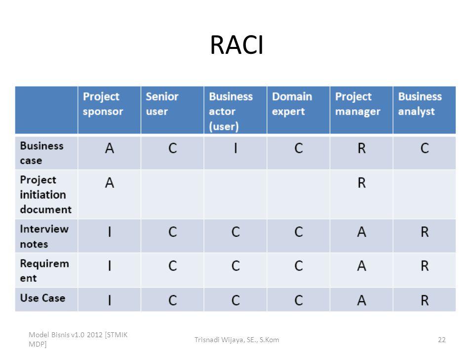 RACI Model Bisnis v1.0 2012 [STMIK MDP] Trisnadi Wijaya, SE., S.Kom22
