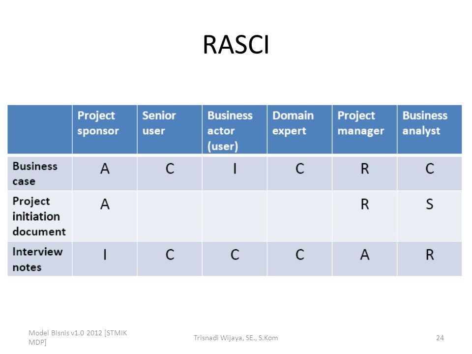 RASCI Model Bisnis v1.0 2012 [STMIK MDP] Trisnadi Wijaya, SE., S.Kom24