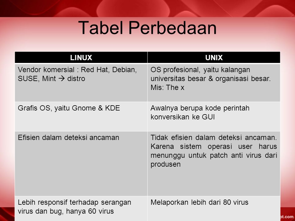 Tabel Perbedaan LINUXUNIX Vendor komersial : Red Hat, Debian, SUSE, Mint  distro OS profesional, yaitu kalangan universitas besar & organisasi besar.