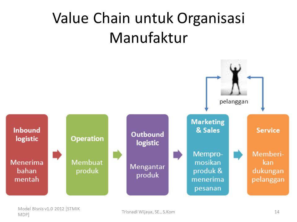 Value Chain untuk Organisasi Manufaktur Model Bisnis v1.0 2012 [STMIK MDP] Trisnadi Wijaya, SE., S.Kom14