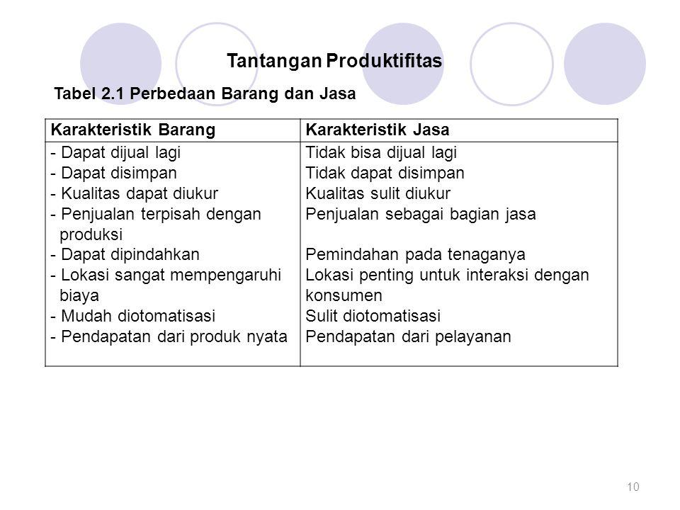 Tantangan Produktifitas Tabel 2.1 Perbedaan Barang dan Jasa Karakteristik BarangKarakteristik Jasa - Dapat dijual lagi - Dapat disimpan - Kualitas dap