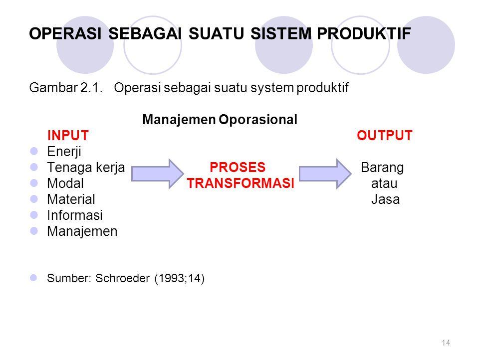 OPERASI SEBAGAI SUATU SISTEM PRODUKTIF Gambar 2.1. Operasi sebagai suatu system produktif Manajemen Oporasional INPUT OUTPUT Enerji Tenaga kerja PROSE