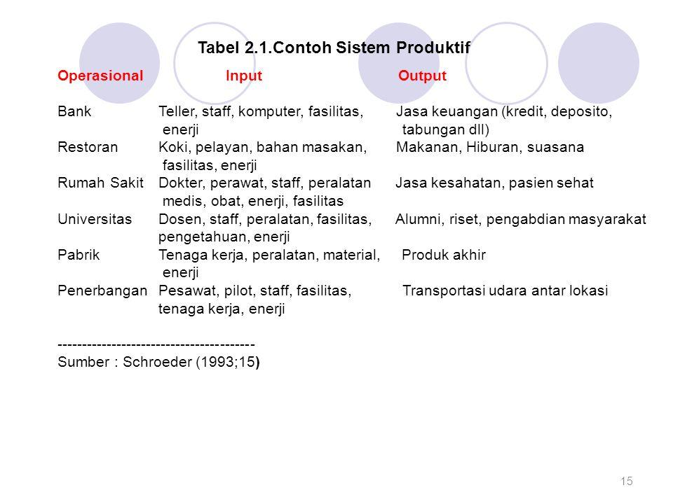 Tabel 2.1.Contoh Sistem Produktif Operasional Input Output Bank Teller, staff, komputer, fasilitas, Jasa keuangan (kredit, deposito, enerji tabungan d