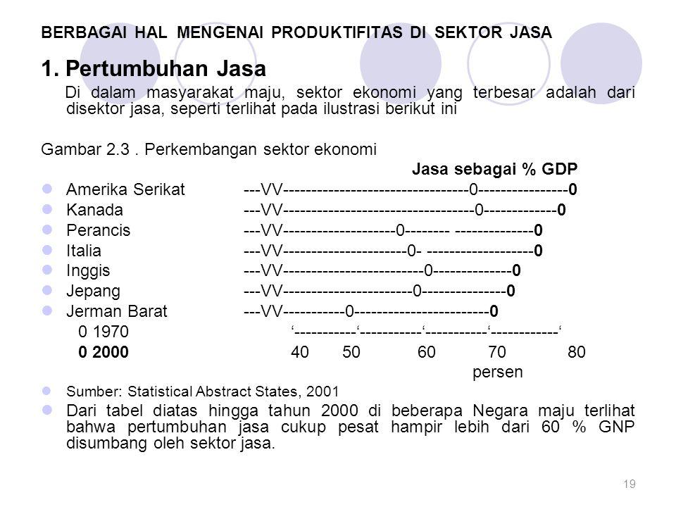BERBAGAI HAL MENGENAI PRODUKTIFITAS DI SEKTOR JASA 1. Pertumbuhan Jasa Di dalam masyarakat maju, sektor ekonomi yang terbesar adalah dari disektor jas