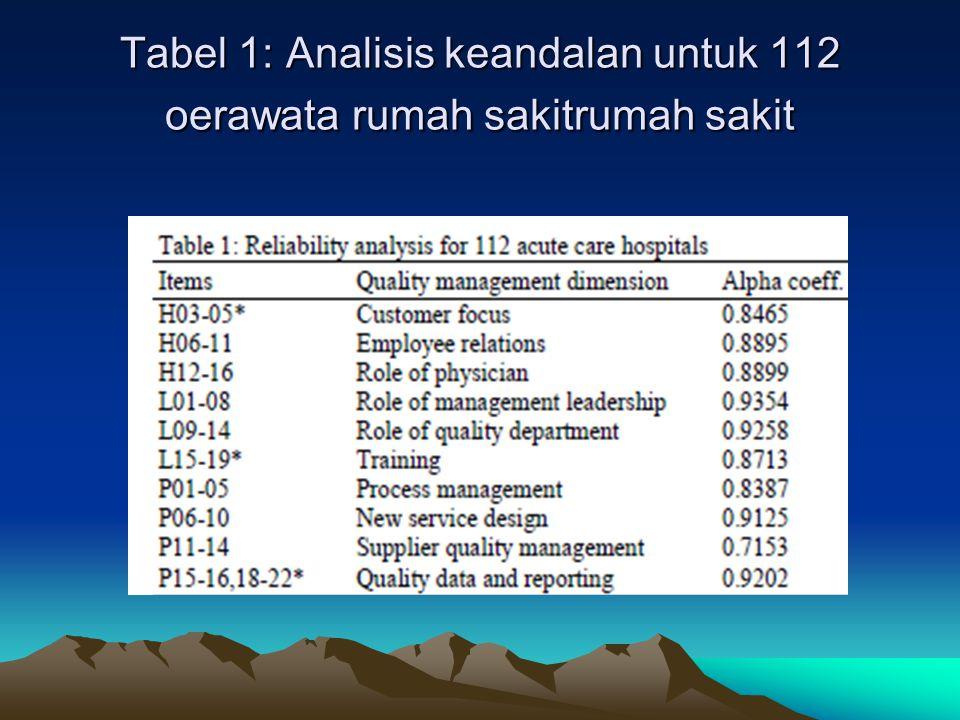 Tabel 1: Analisis keandalan untuk 112 oerawata rumah sakitrumah sakit
