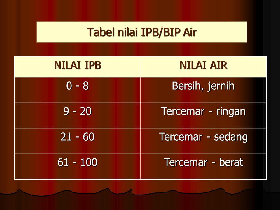 Tabel nilai IPB/BIP Air NILAI IPB NILAI AIR 0 - 8 Bersih, jernih 9 - 20 Tercemar - ringan 21 - 60 Tercemar - sedang 61 - 100 Tercemar - berat