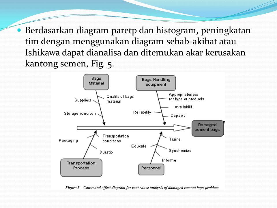 Berdasarkan diagram paretp dan histogram, peningkatan tim dengan menggunakan diagram sebab-akibat atau Ishikawa dapat dianalisa dan ditemukan akar ker