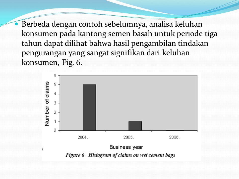 Berbeda dengan contoh sebelumnya, analisa keluhan konsumen pada kantong semen basah untuk periode tiga tahun dapat dilihat bahwa hasil pengambilan tin