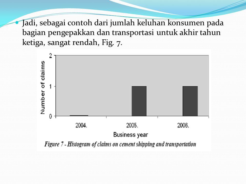Jadi, sebagai contoh dari jumlah keluhan konsumen pada bagian pengepakkan dan transportasi untuk akhir tahun ketiga, sangat rendah, Fig. 7.