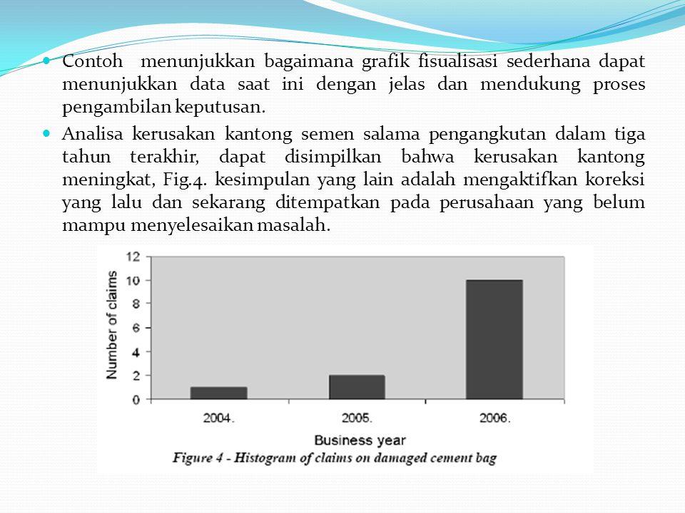 Contoh menunjukkan bagaimana grafik fisualisasi sederhana dapat menunjukkan data saat ini dengan jelas dan mendukung proses pengambilan keputusan. Ana